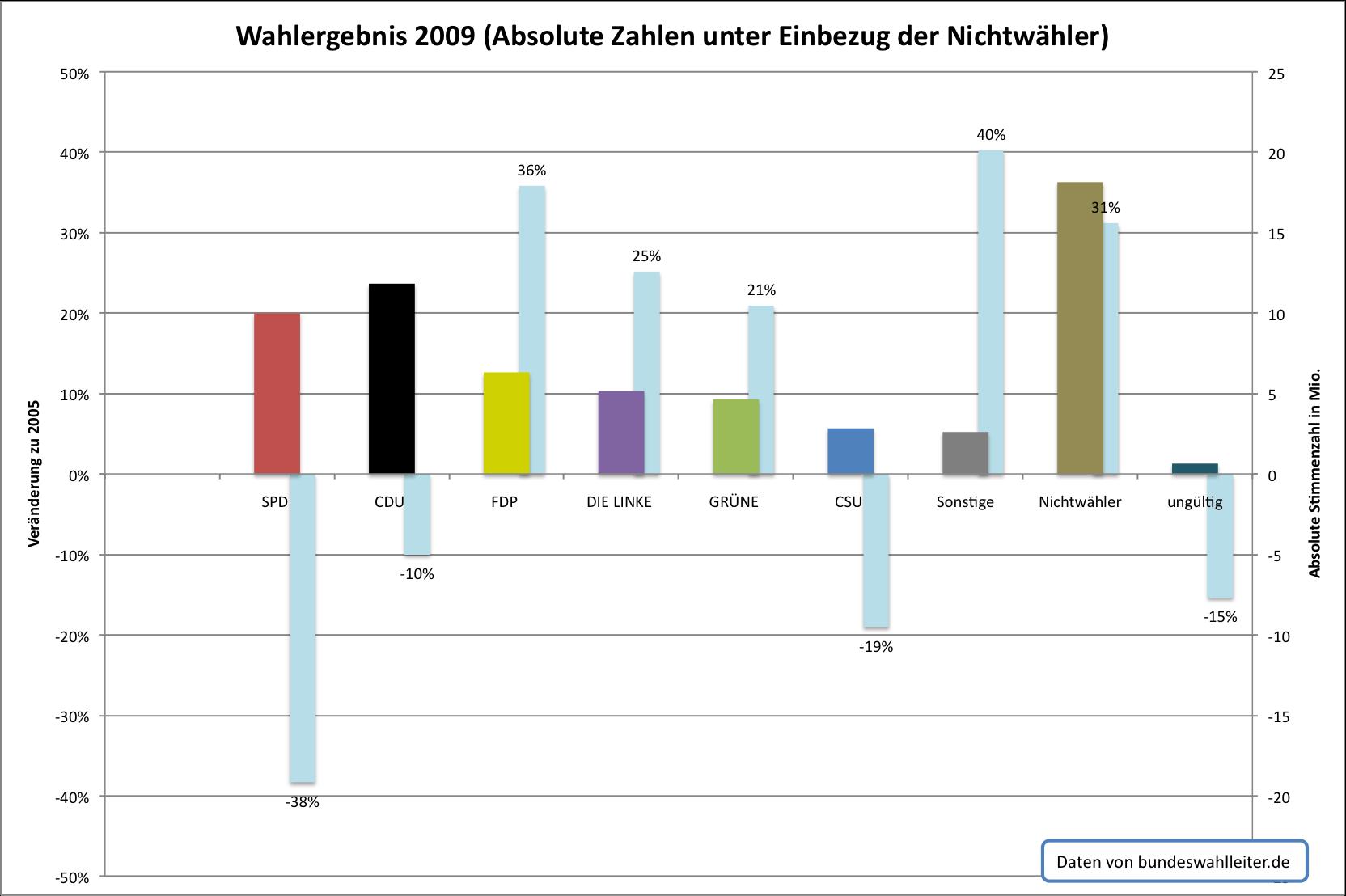 http://wirklichnicht.de/weblog/wp-content/uploads/2009/09/btw_ergebnisse.png